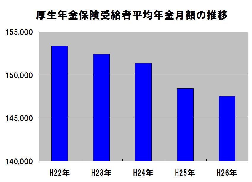 %e5%8e%9a%e7%94%9f%e5%b9%b4%e9%87%91%e4%bf%9d%e9%99%ba%e5%8f%97%e7%b5%a6%e8%80%85%e5%b9%b3%e5%9d%87%e5%b9%b4%e9%87%91%e6%9c%88%e9%a1%8d%e3%81%ae%e6%8e%a8%e7%a7%bb%e3%82%b0%e3%83%a9%e3%83%95