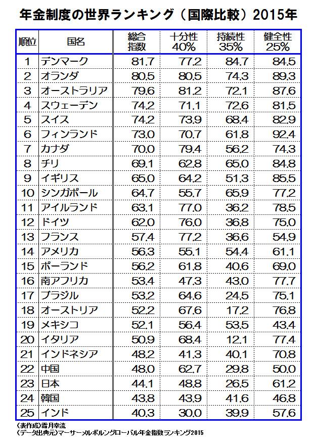 日本の年金制度ランキング
