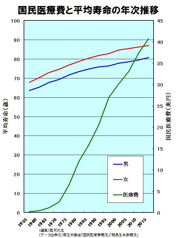 国民医療費と平均寿命の年次推移(霜月幸流)