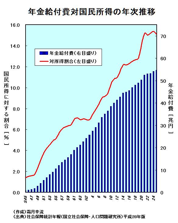 年金給付費対国民所得の年次推移