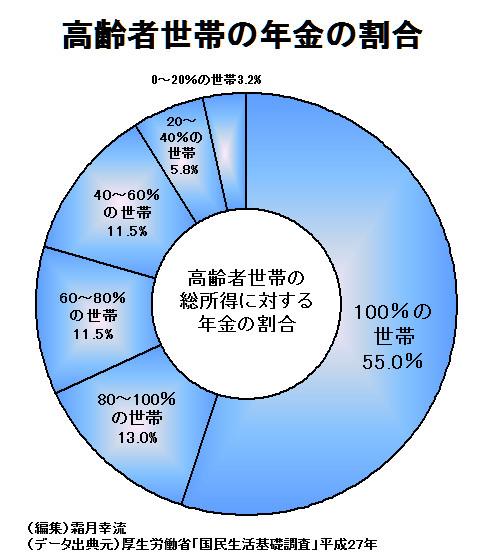 高齢者世帯の総所得に対する年金の割合