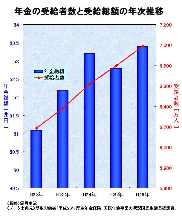 年金の受給者数と受給総額の推移