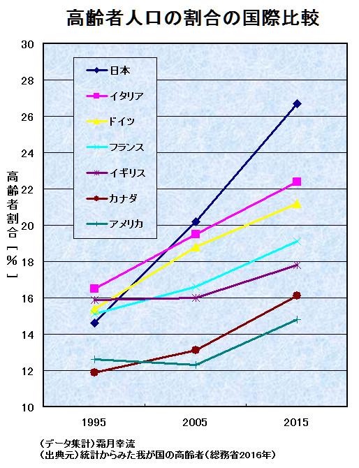 高齢者人口の割合の国際比較
