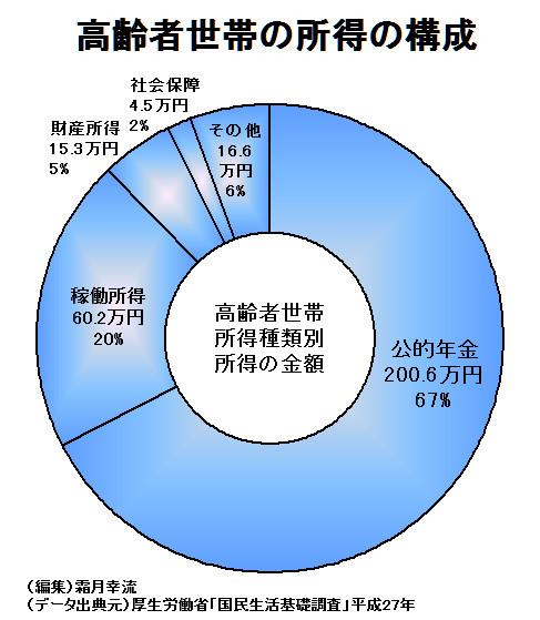 高齢者世帯の所得の構成
